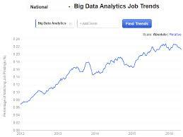 Management Analyst Job Description Extraordinary 44 Reasons Why Big Data Analytics Is The Best Career Move Edurekaco