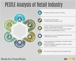 industry analysis template conduct pestle analysis using an editable powerpoint template