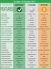 Vertcoin Litecoin Bitcoin 15 October 2017 Cryptocurrency