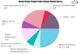 Diabetes Care Devices Market To Witness Huge Growth By 2025