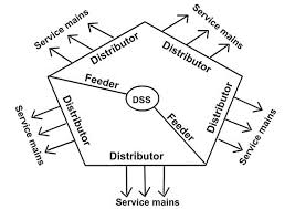 virtual labs Service Feeder Diagram With Electric Circuits the secondary distribution system consists of feeders, distributors and service mains (see fig (b)) Electric Fence Schematic Circuit Diagram