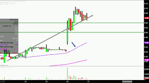 Vvus Stock Chart Vivus Inc Vvus Stock Chart Technical Analysis For 05 16 18