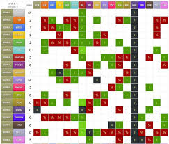 Weakness Chart Xy Pokemon Weakness Chart Gen 5 Www Bedowntowndaytona Com