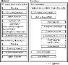Frontiers Source Modeling Auditory Processes Of Eeg Data Using
