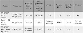 Cervical Length Chart In Twin Pregnancy By Weeks Preterm Birth In Twins Intechopen
