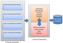 Repository Pattern Fascinating Using The Repository Pattern In C With ASPNET MVC And Entity Framework