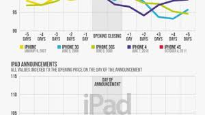 Aapl Stock Quote Real Time Aapl Stock Quote Real Time Cool Apple Stock Price Per Share After 23