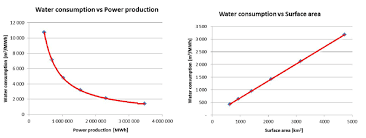 The Graphs Present Estimated Water Consumption From The