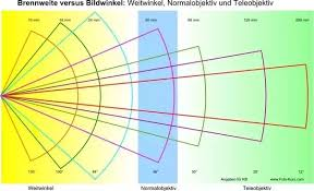 What Is The Maximum Field Of View Obtained By A Wide Angle