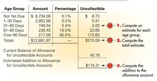 allowance for uncollectible accounts balance sheet 7 2 allowance method of recording uncollectible accounts