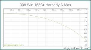 308 Win Ballistics Chart 37 Always Up To Date 308 Ballistics Chart 300 Yard Zero