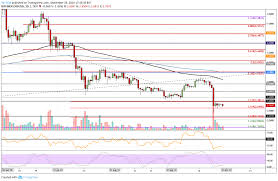 Eos Price Analysis Eos Slips To 2 60 Support But Can It