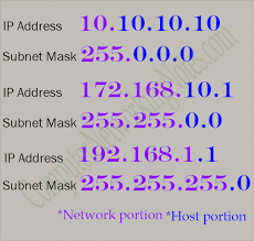Ip Address Classes And Definition Explained