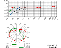 Akg C414 B Uls Frequency Response Chart Akg C 414 Xls Musix De