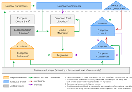 State Government Flow Chart Organisational Chart Of The Institutions Political System