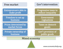 Types Of Economic Systems Chart Mixed Economy Economics Help