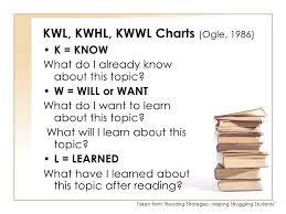 Kwwl Chart Reading Strategies