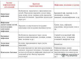 Презентация на тему Основные инфекционные заболевания и их  4 Группа инфекционных заболеваний
