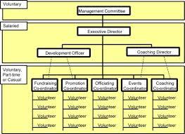 Board Members Organizational Chart Template Resume Write