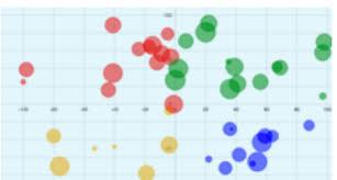 D3 Js Four Quadrant Bubble Plot With Zoom Stack Overflow