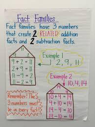 Fact Family Anchor Chart For First Grade Math Anchor