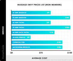 2019 Massage Envy Prices Membership Cost Price List