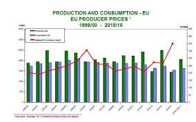 Olive Oil Price Chart Trends In World Olive Oil Consumption Olioofficina Globe