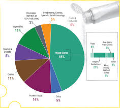 Healthy Eating Percentages Pie Chart A Closer Look At Current Intakes And Recommended Shifts