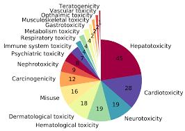 The Chembl Og Withdrawn Drugs
