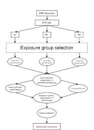 Basic Flowchart Basic Flowchart Template Image For Blank Table Projects To Try