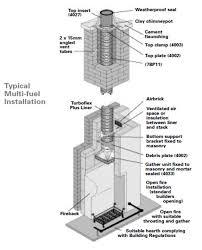 flue chimney liner installation services cost