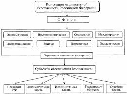 Концепция национальной безопасности РФ концепция национальной безопасности