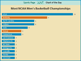 Sports Chart Of The Day How Many Ncaa Mens Basketball