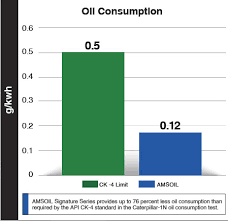 Oil Consumption Chart Synthetic Warehouse Omaha
