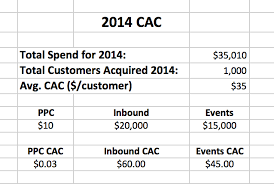 customer acquisition cost customer acquisition cost the one metric that can determine your