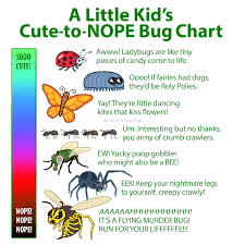 Cute To Nope Chart For Bugs Yury Z