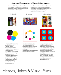 Structural Organization In Visual Collage Memes Colors In