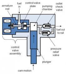 gdi fuel pump control pi innovo fuel pump diagram td42 diesel at Fuel Pump Diagram