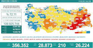 Türkiye'nin 6 Ekim koronavirüs tablosu açıklandı: Vaka sayısı 30 bini aştı  - Yeni Şafak