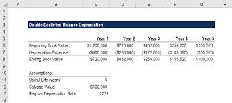Company Depreciation Rates Chart 2017 18 Double Declining Balance Depreciation Examples Guide