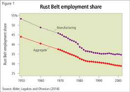 Image result for rust belt decline
