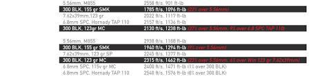 300 Blackout Twist Rate Chart 300 Aac Blackout 300 Blk 7 62x35mm The Firearm Blog