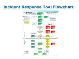 Incident Management Flow Chart Incident Response Flowchart Ferpa Sherpa