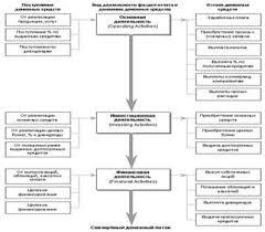 Курсовая работа Оценка и анализ денежного потока на примере ООО  Классификация денежных потоков по видам хозяйственной деятельности