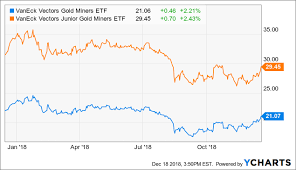 Top Gold Stocks For 2019 Seeking Alpha