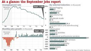 Us Economy Chart Since 2008 Unemployment Falls Below 6 For First Time Since 2008 As