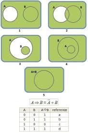 Venn Diagram A B Implication Boolean Expression And Venn Diagrams Physics