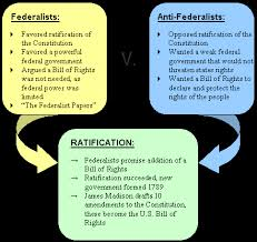 resourcesforhistoryteachers usi  describe the debate over the ratification of the constitution between the federalists and the anti federalists and the ideas in the federalist papers