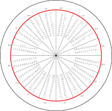 Golf Aimpoint Putting Chart Related Keywords Suggestions
