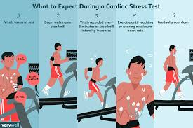 Fit Treadmill Score Chart Cardiac Stress Test Uses Side Effects Procedure Results